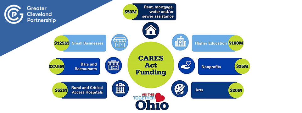 Your Guide to the Ohio Small Business Relief Grant breakdown graphic.