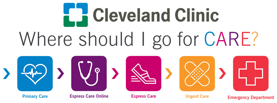 The Cleveland Clinic logo sits above the question Where Do I Go For Care which sits above a set of icons illustrating the different levels of care available.