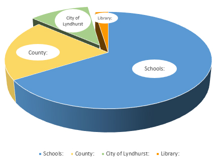 Pie graph showing the distribution of your Real Estate Tax Dollars.